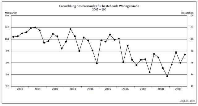 Preisindex Immobilien De 2010